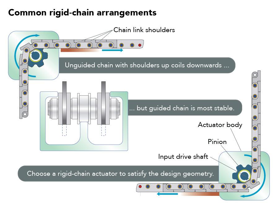 Basics Of Rigid Chain Actuators