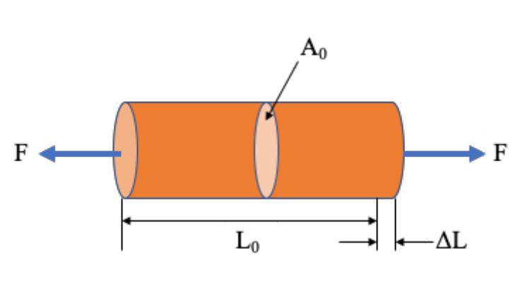 Cool Stress And Strain Mechanical Properties Of Materials Wiring Digital Resources Zidurslowmaporg